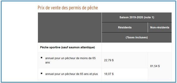 Prix des permis de pêche 2019-2020, qui peut pêcher sur le même permis